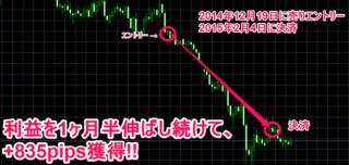 トレンド・ストライクFX・2015年02月04日 +835pips.PNG