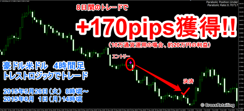 トレンド・ストライクFX・2015年05月26日+170pips.png