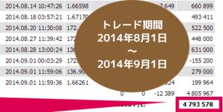 トレンド・ストライクFX・利益480万.PNG